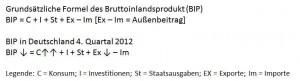 Vereinfachte Dartstellung des BIP in Q4/2012