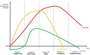 Quelle Wikipedia.de: markt-politisches Konzept