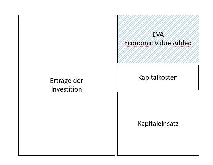 Vereinfachte Darstellung des EvA